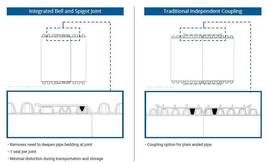 Integrated Bell and Spigot Joint
