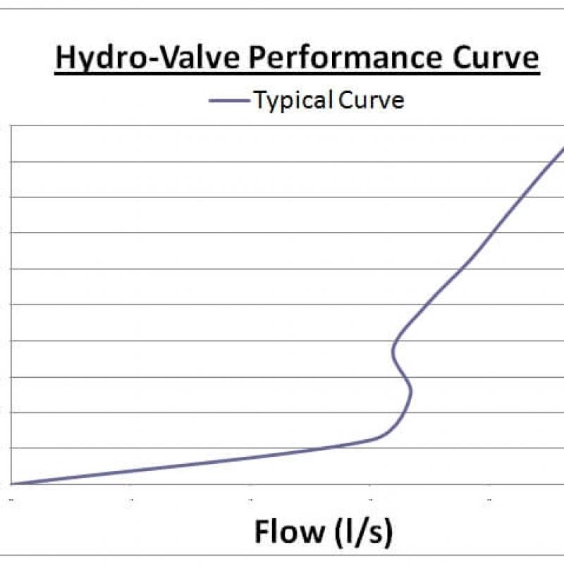 JFC HydroValve Performance Curve